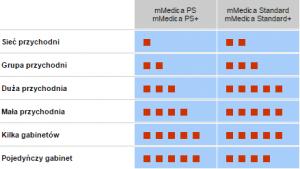 mMedica - schemat funkcionalności